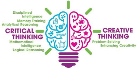 Critical Reading v Critical Thinking